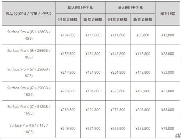 Surface Pro 4の新しい価格一覧