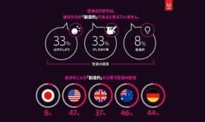 Adobe 日本の若年層(12-18歳)に関する衝撃的な調査結果を発表!