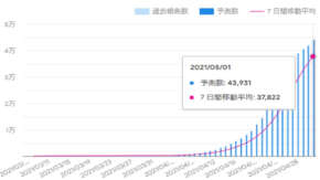 "<span class=""title"">Google感染予測で東京の日別陽性者数がヤバすぎる結果に!5月1日には4.4万人</span>"